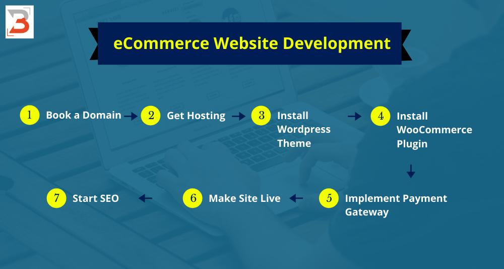 eCommerce Website Development | Bharati Technologies
